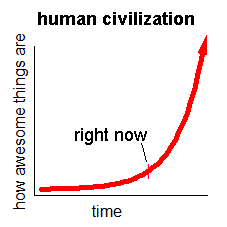 our view of human history